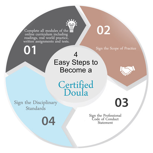4 Easy Step to Online Doula Training